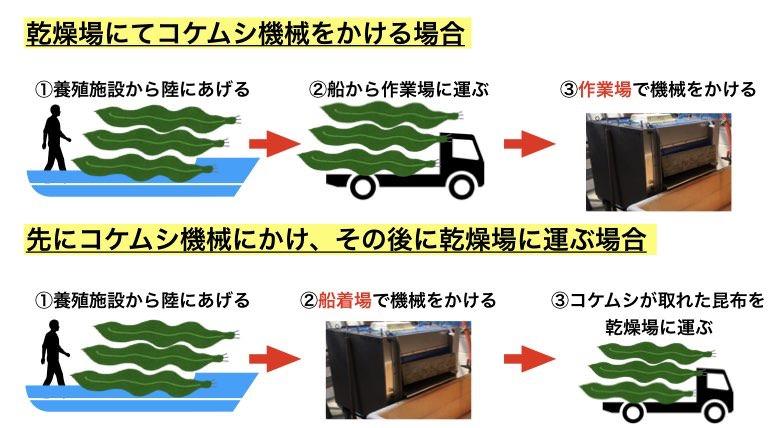2通りの真昆布を運搬するの図解